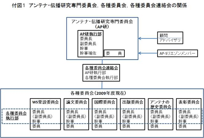 http://www.ieice.org/cs/ap/jpn/comm/kakushu1.jpg