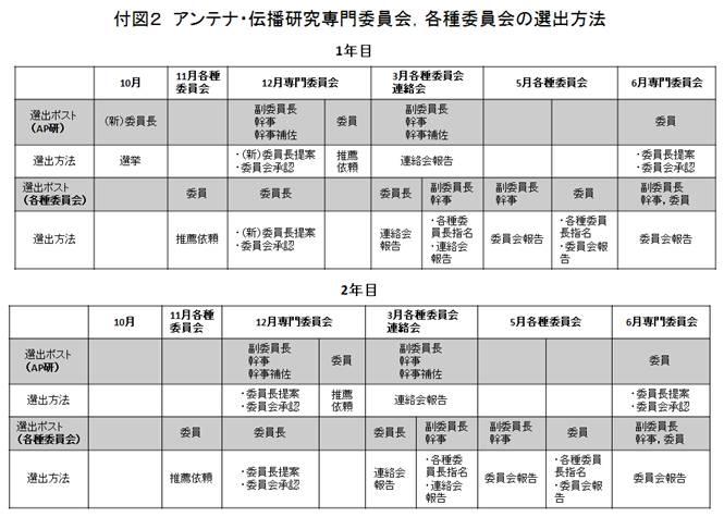 http://www.ieice.org/cs/ap/jpn/comm/kakushu2.jpg